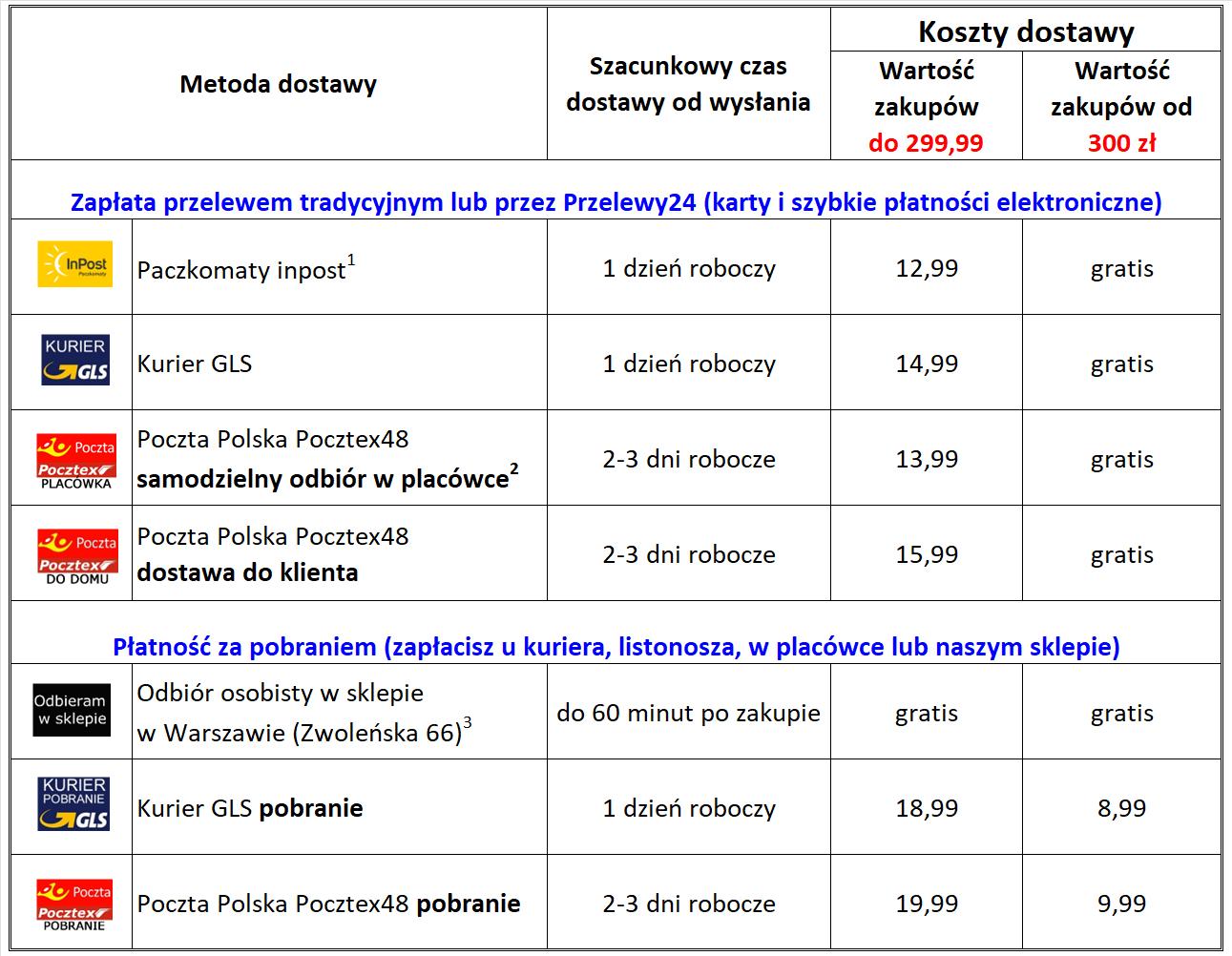 cennik wysyłek